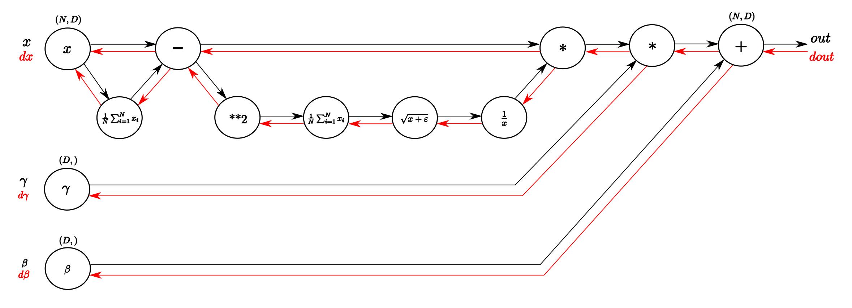 Understanding the backward pass through Batch Normalization Layer