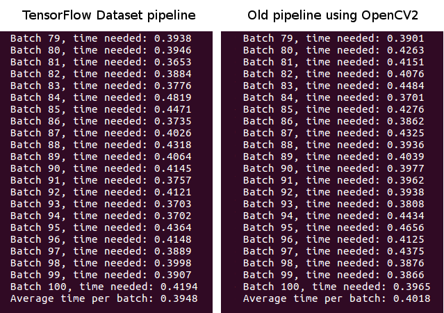 Example of TensorFlows new Input Pipeline